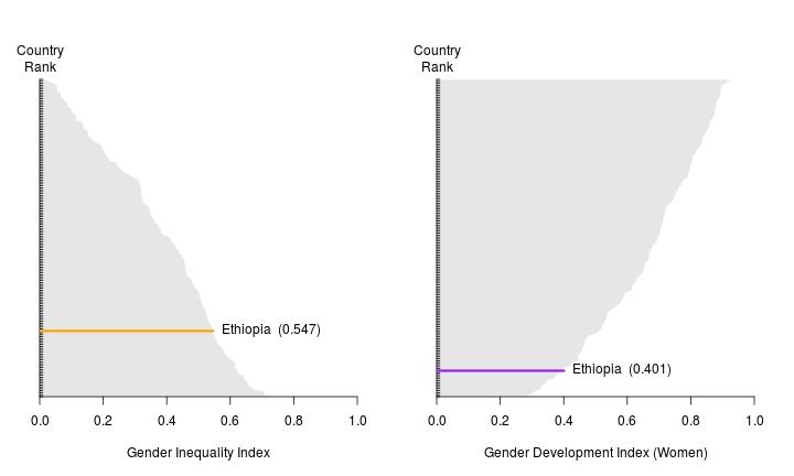 Ethiopia — Country Profile