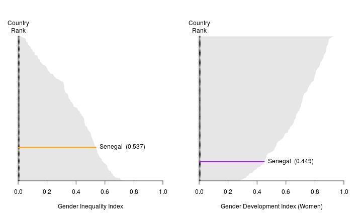 Senegal — Country Profile